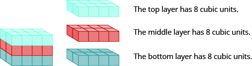 "A rectangular solid is shown. Each layer is composed of 8 cubes, measuring 2 by 4. The top layer is pink. The middle layer is orange. The bottom layer is green. Beside this is an image of the top layer that says ""The top layer has 8 cubic units."" The orange layer is shown and says ""The middle layer has 8 cubic units."" The green layer is shown and says, ""The bottom layer has 8 cubic units."""