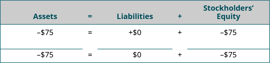 Heading: Assets equal Liabilities plus Stockholders' Equity. Below the heading: minus $75 under Assets; plus $0 under Liabilities; minus $75 under Stockholders' Equity. Horizontal lines under Assets, Liabilities, and Stockholders' Equity. Totals: minus $75 under Assets; $0 under Liabilities; minus $75 under Stockholders' Equity.