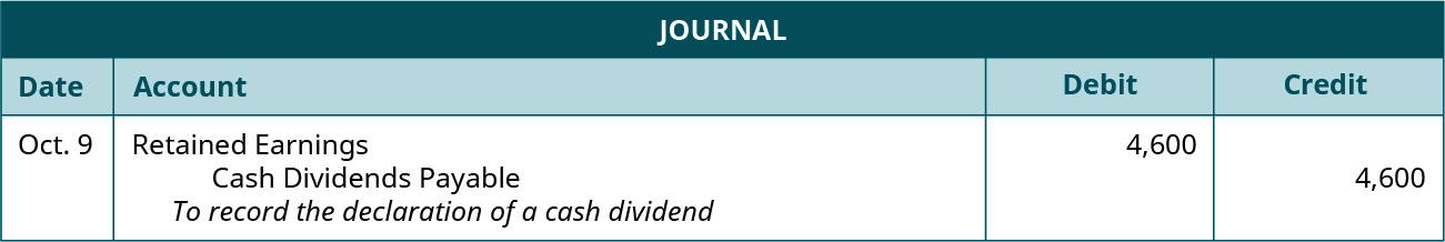 "Journal entry for October 9: Debit Retained Earnings 4,600, credit Cash Dividends Payable 4,600. Explanation: ""To record the declaration of a cash dividend."""