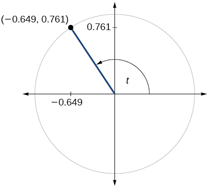 Graph of circle with angle of t inscribed. Point of (-0.649, 0.761) is at intersection of terminal side of angle and edge of circle.