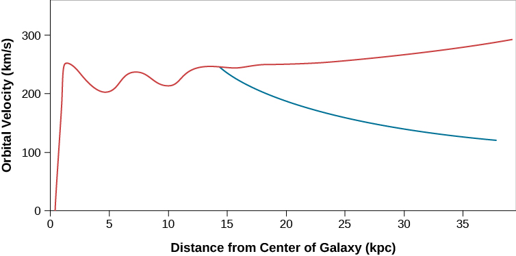 "In this plot the vertical axis is labeled ""Orbital Velocity (km/s)"", and ranges from zero at bottom to 300 at top, in increments of 100 km/s. The horizontal axis is labeled ""Distance from Center of Galaxy (kpc)"", and ranges from zero at left to 35 at right, in increments of 5 kpc. The rotation curve is drawn in red and starts at the origin at lower left, and rises quickly to about 250 km/s at about 2 kpc. The curve drops to about 200 km/s at 5 kpc, then rises again to near 250 km/s at about 7.5 kpc. From there is drops slightly again to near 200 km/s at 10 kpc, then begins a slow, steady rise to almost 300 km/s at 35 kpc. The blue curve shows what the rotation curve would look like if all of the matter in the Galaxy were located inside a radius of 10 kpc. The blue curve begins to drop from about 250 km/s at 15 kpc down to 100 km/s at 35 kpc."