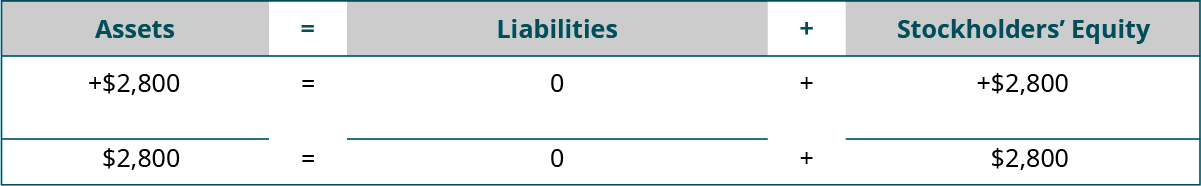 Heading: Assets equal Liabilities plus Stockholders' Equity. Below the heading: plus $2,800 under Assets; plus $0 under Liabilities; plus $2,800 under Stockholders' Equity. Next: horizontal lines under Assets, Liabilities, and Stockholders' Equity. A final line of totals: $2,800 equals $0 plus $2,800.