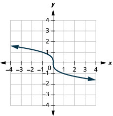 The figure shows a cube root function graph on the x y-coordinate plane. The x-axis of the plane runs from negative 2 to 2. The y-axis runs from negative 2 to 2. The function has a center point at (0, 0) and goes through the points (1, negative 1) and (negative 1, 1).
