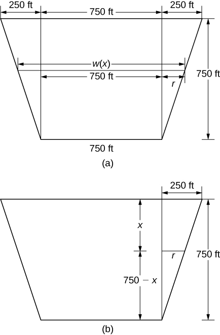 This figure has two images. The first is a trapezoid with larger side on the top. The length of the top is divided into 3 measures. The first measure is 250 feet, the second is 750 feet, and the third is 250 feet. The height of the trapezoid is 750 feet. The length of the bottom is 750 feet. Inside of the trapezoid the width is labeled w(x). Inside if one of the triangular sides is the width r. The second image is the same trapezoid. It has the height labeled as 750 feet. Inside the trapezoid it has the height divided into two segments. The first is labeled x, and the second is labeled 750-x. On the side of the trapezoid a triangle has been formed by a vertical line from the bottom side to the top. Inside of the triangle is a horizontal line segment labeled r.