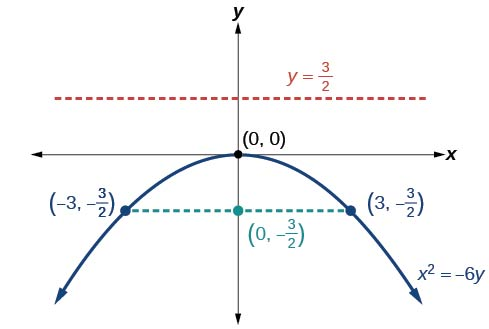 This is the graph labeled x squared = negative 6 y, a vertical parabola opening down with Vertex (0, 0), Focus (0, negative 3/2) and Directrix y = 3/2. The Latus Rectum is shown, a horizontal line passing through the Focus and terminating on the parabola at (negative 3, negative 3/2) and (3, negative 3/2).