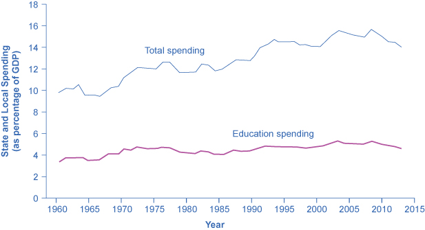 The graph shows total state and local spending (as a percentage of GDP) was around 10% in 1960, and over 14% in 2013. Education spending at the state and local levels has risen minimally since 1960 when it was under 4% to more recently when it was closer to 4.5% in 2013.