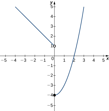 A graph of a piecewise function with two segments. The first is a linear function for x < 0. There is an open circle at (0,1), and its slope is -1. The second segment is the right half of a parabola opening upward. Its vertex is a closed circle at (0, -4), and it goes through the point (2,0).
