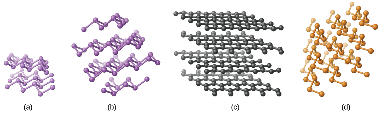 "Four images are shown and are labeled ""a,"" ""b,"" ""c,"" and ""d."" Images a and b show atoms that are single bonded together arranged in a zigzag pattern in layers. Image c shows atoms that are single bonded together into hexagons that form sheets. These sheets are shown layered one above the other. Image d shows atoms that are single bonded together in twisting chains."