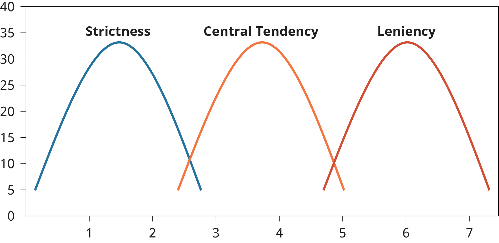 A graph plots strictness, central tendency, and leniency as parabolic curves.