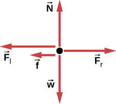 Figure shows a free body diagram. Force Fr points right, force N points upwards, forces Fl and f point left and force w points downwards.