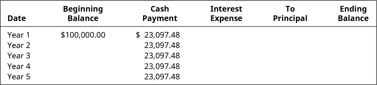 Year, Beginning Balance, Cash Payment, Interest Expense, To Principal, Ending Balance (respectively): 1, $100,000.00, 23,097.48, ?, ?, ?; 2, ? , 23,097.48, ?, ?, ?; 3, ? , 23,097.48, ?, ?, ?; 4, ? , 23,097.48 , ?, ?, ?; 5, ? , 23,097.48 , ?, ?, ?.