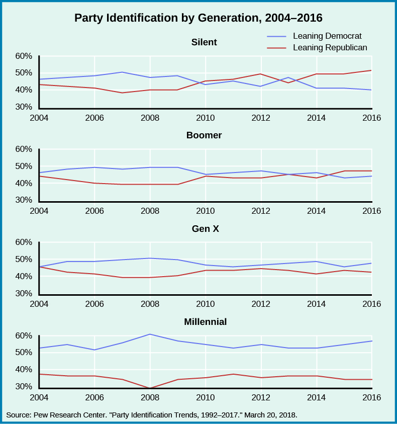 "A series of four graphs titled ""Party Identification by Generation, 2004-2014"". The x-axis of all graphs starts at the year 2004 and ends at the year 2016. The y-axis of all graphs starts at 30% and ends at 60%. For the graph labeled ""Silent"", a line labeled ""Leaning Republican"" begins at 43% in 2004, decreases to 40% in 2006, decreases to 38% in 2008, increases to 47% in 2012, and decreases then increases to 47% in 2014, and increases to 52% in 2016. A line labeled ""Leaning Democrat"" begins at 48% in 2004, increases slightly then decreases slightly back to 48% in 2008, decreases to 45% in 2010, decreases to 43% in 2012, increases slightly then decreases to 42% in 2014, then decreases to 41% in 2016. For the graph labeled ""Boomer"", a line labeled ""Leaning Republican"" begins at 40% in 2004, decreases to 38% in 2008, increases to 41% in 2010, decreases to 40% in 2012, increases then decreases to 40% in 2014, and increases to 48% in 2016. A line labeled ""Leaning Democrat"" begins at 47% in 2004, increases slightly to 49% in 2008, decreases to 45% in 2010, increases to 47% in 2012, decreases to 46% in 2014, and decreases to 45% in 2016. For the graph labeled ""Gen X"", a line labeled ""Leaning Republican"" begins at 42% in 2004, decreases to 35% in 2008, increases to 40% in 2010, decreases to 39% in 2012, increases then decreases to 38% in 2014, then increases to 43% in 2016. A line labeled ""Leaning Democrat"" begins at 45% in 2004, increases to 50% in 2008, decreases to 45% in 2010, increases to 49% in 2014, and decreases to 48% in 2016. For the graph labeled ""Millennial"", a line labeled ""Leaning Republican"" begins at 37% in 2004, decreases to 30% in 2008, increases to 34% in 2010, increases then decreases to 34% in 2012, maintains 34% in 2014, and increases to 35% in 2016. A line labeled ""Leaning Democrat"" begins at 50% in 2004, increases to 55% in 2008, decreases to 51% in 2010, increases to 52% in 2012, decreases to 50% in 2014, and increases to 57% in 2016. At the bottom of the graphs, a source is listed: ""Pew Research Center. ""Party Identification Trends, 1992-2017."" March 20, 2018""."""