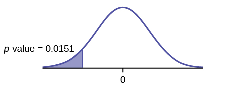 This is a normal distribution curve with mean equal to zero. A vertical line near the tail of the curve to the left of zero extends from the axis to the curve. The region under the curve to the left of the line is shaded representing p-value = 0.0157.