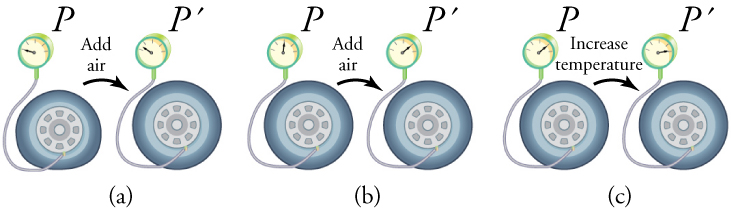 In part (a), air is added to a tire, measured using a pressure gauge, and the tire increases in volume. In part (b), more air is added but the volume remains the same, resulting in greater pressure as indicated by the gauge. In part (c), the volume remains nearly constant, so that an increase in temperature increases the pressure.