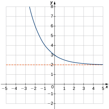 "An image of a graph. The x axis runs from -5 to 5 and the y axis runs from -2 to 8. The graph is of a decreasing curved function. The function decreases until it approaches the line ""y = 2"", but never touches this line. The y intercept is at the point (0, 3) and there is no x intercept."