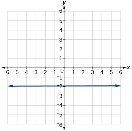 This is a graph of a line with a y-intercept of -2 and no x-intercepts on an x, y coordinate plane.  The x- and y-axis range from -6 to 6