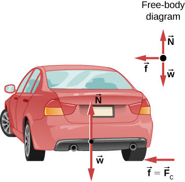 In this figure, a car is shown, driving away from the viewer and turning to the left on a level surface.  The following forces are shown on the car: w pointing straight down, N pointing straight up, and f which equals F sub c which equals mu sub s times N, pointing to the left. The forces w and N act on the body of the car, while f acts where the wheel contacts the ground. The free body diagram is shown to the side of the illustration of the car and shows the forces w, N, and f as arrows with their tails all meeting at a point.