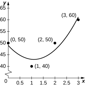 A graph of the data and a curve meant to approximate it.