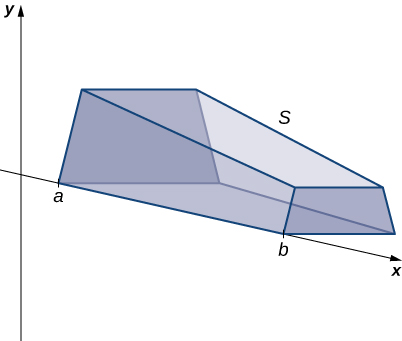 "This figure is a graph of a 3-dimensional solid. It has one edge along the x-axis. The x-axis is part of the 2-dimensional coordinate system with the y-axis labeled. The edge of the solid along the x-axis starts at a point labeled ""a"" and stops at a point labeled ""b""."