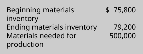 Beginning materials inventory $75,800, Ending materials inventory 79,200, Materials needed for production 500,000.