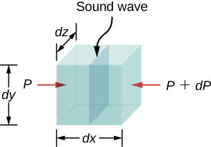 Picture is a schematic drawing of a sound wave moving through a volume of fluid with the sides of dimensions dx, dy, and dz. The pressure is different on the opposite sides.