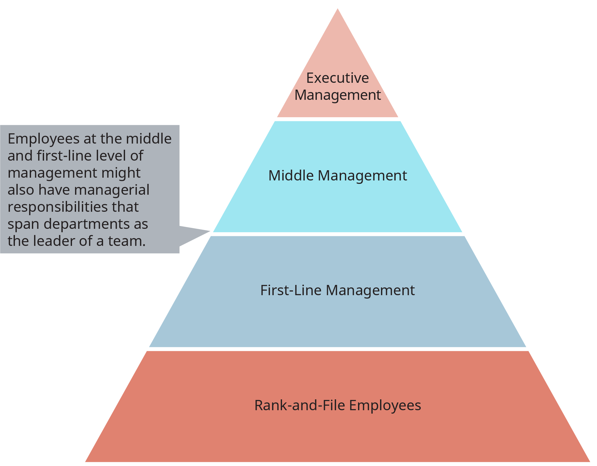 An illustration shows a pyramid representing differences in managerial activities by hierarchical level.