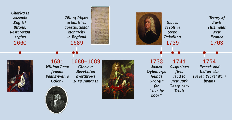 "A timeline shows important events of the era. In 1660, Charles II ascends the English throne and the Restoration begins; a portrait of Charles II is shown. In 1681, William Penn founds Pennsylvania Colony; a portrait of William Penn is shown. In 1688–1689, the Glorious Revolution overthrows King James II; a portrait of King James II is shown. In 1689, the Bill of Rights establishes constitutional monarchy in England; the Bill of Rights is shown. In 1733, James Oglethorpe founds Georgia for the ""worthy poor""; a portrait of James Oglethorpe is shown. In 1739, slaves revolt in the Stono Rebellion. In 1741, suspicious fires lead to the New York Conspiracy Trials. In 1754, the French and Indian War (Seven Years' War) begins. In 1763, the Treaty of Paris eliminates New France."