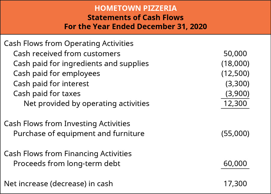 Hometown Pizzeria's statement of cash flows is provided for the year ended December 31, 2020. Cash flows from operating activities include a credit for cash received from customers $50,000, a debit for cash paid for ingredients and supplies $18,000, a debit for cash paid for employees $12,500, a debit for cash paid for interest $3,300, and a debit for cash paid for taxes $3,900 for a total net provided by operating activities of $12,300. Cash flows from investing activities include a debit for purchase of equipment and furniture $55,000. Cash flows from financing activities shows a credit for proceeds from long-term debt of $60,000. Net increase/decrease in cash is an increase of $17,300.