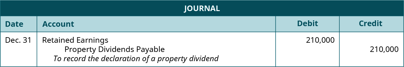 "Journal entry for December 31: Debit Retained Earnings 210,000, credit Property Dividends Payable 210,000. Explanation: ""To record the declaration of a property dividend."""