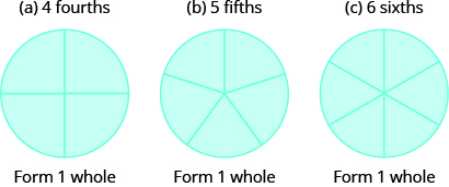 "Three circles are shown. The circle on the left is divided into four equal pieces. The circle in the middle is divided into five equal pieces. The circle on the right is divided into six equal pieces. Each circle says ""Form 1 whole"" beneath it."