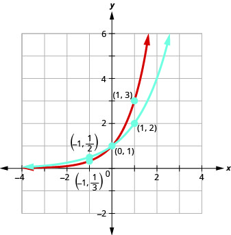 This figure shows two curves. The first curve is marked in blue and passes through the points (negative 1, 1 over 2), (0, 1), and (1, 2). The second curve is marked in red and passes through the points (negative 1, 1 over 3), (0, 1), and (1, 3).