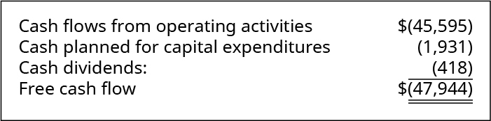 Cash flows from operating activities of ($45,595) minus cash planned for capital expenditures of (1,931) minus cash dividends of (418) equals free cash flow of (47,944).