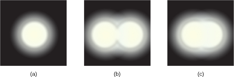Figure a shows a bright white circle on a black background. Its edge is diffused. Figures b and c show two white circles overlapping. The circles in figure c are closer to each other than those in figure b.