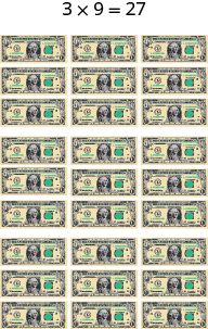 The image shows the equation 3 times 9 equal to 27. Below the 3 is an image of three people. Below the 9 is an image of 9 one dollar bills. Below the 27 is an image of three groups of 9 one dollar bills for a total of 27 one dollar bills.