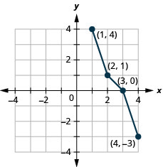 Graph extends from negative 4 to 4 on both axes. Points plotted are (negative 3, 4), (0, 3), (1, 2), and (4, 1). Line segments connect points.