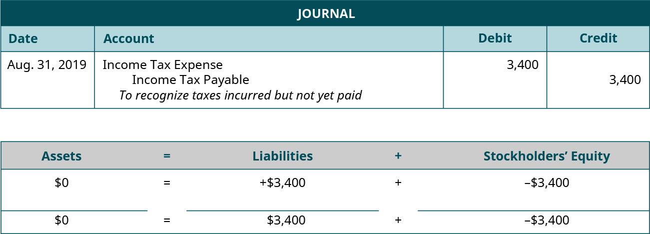 "Adjusting journal entry for August 31, 2019 debiting Income Tax Expense and crediting Income Tax Payable for 3,400. Explanation: ""To recognize taxes incurred but not yet paid."" Assets equals Liabilities plus Stockholders' Equity. Assets don't change equals Liabilities go up 3,400 plus Equity goes down 3,400. 0 equals 3,400 plus (minus 3,400)."