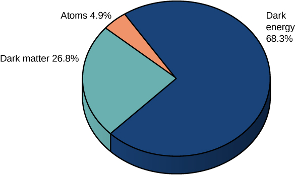 A pie chart shows 26.8 percent dark matter, 4.9 percent atoms and 68.3 percent dark energy.