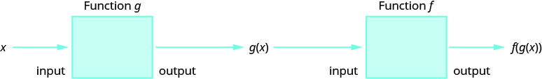 This figure shows x as the input to a box denoted as function g with g of x as the output of the box. Then, g of x is the input to a box denoted as function f with f of g of x as the output of the box.