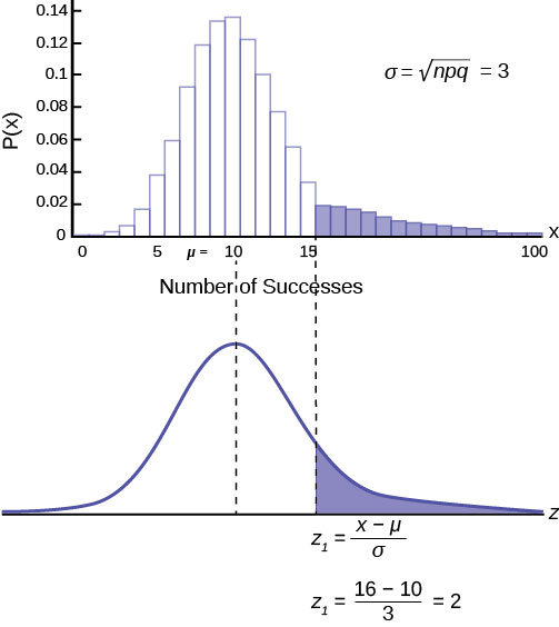 A histogram showing the frequency distribution of a binomial distribution with p = 0.1 and n = 100. The random variable X represents number of successes. The vertical y axis represents Probability P(X). The bars greater than 16 are shaded. Below the histogram is the graph of a normal distribution with mean m = 10. The area under the curve for x > 16 is shaded (corresponding to the shaded area on the histogram above). Below the graph of the normal curve is the z-score formula: z 1 = (x – mu)/sigma and the calculation: z 1 = (16 – 10)/3 = 2.