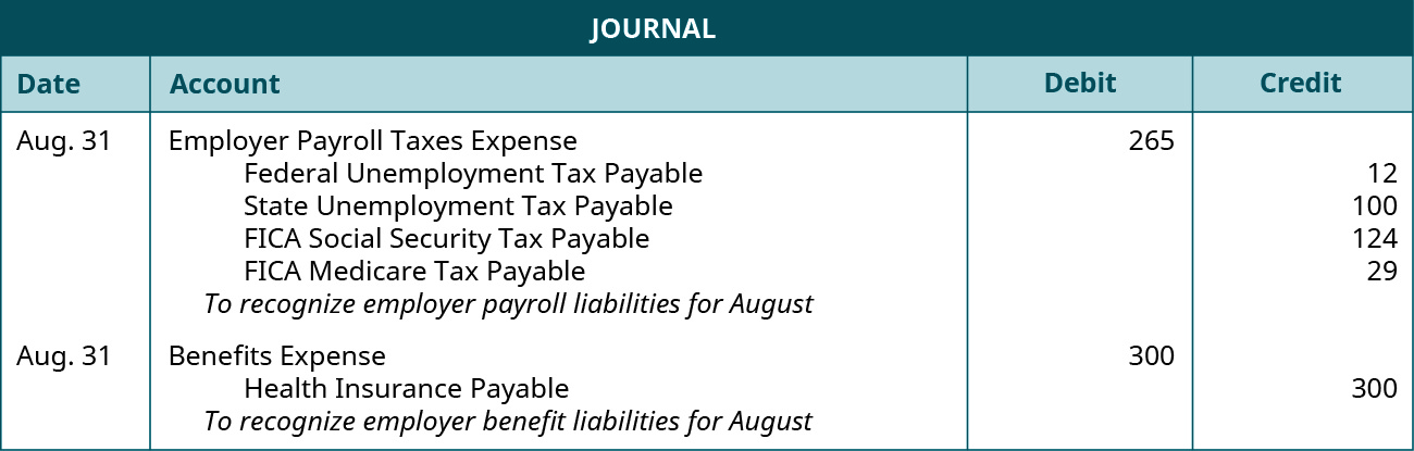 "A journal entry is made on August 31 and shows a Debit to Employer Payroll Taxes Expense for $265, and a credit to the following accounts: Federal unemployment tax payable $12, State unemployment tax payable $100, FICA social security tax payable $124, FICA Medicare tax payable $29 with the note ""To recognize employer payroll liabilities for August."" The second journal entry is also made on August 31 and shows a Debit to Benefits Expense for $300, and a credit to Health insurance payable for $300 with the note ""To recognize employer benefit liabilities for August."""