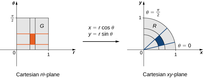 On the left-hand side of this figure, there is a rectangle G with a marked subrectangle given in the first quadrant of the Cartesian r theta-plane. Then there is an arrow from this graph to the right-hand side of the figure marked with x = r cos theta and y = r sin theta. On the right-hand side of this figure there is a quarter circle R with a marked subannulus (analogous to the rectangle in the other graph) given in the Cartesian x y-plane.