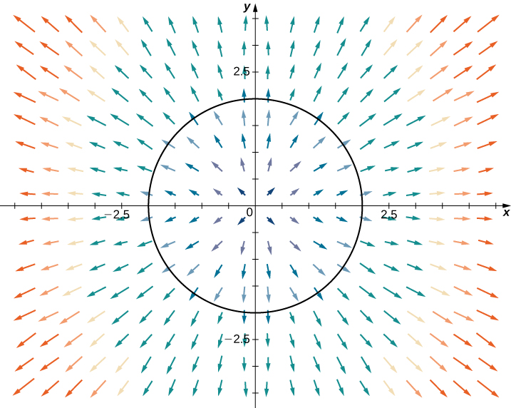 A vector field in two dimensions. The arrows point away from the origin in a radial pattern. They are shorter near the origin and much longer further away. A circle with radius 2 and center at the origin is drawn.