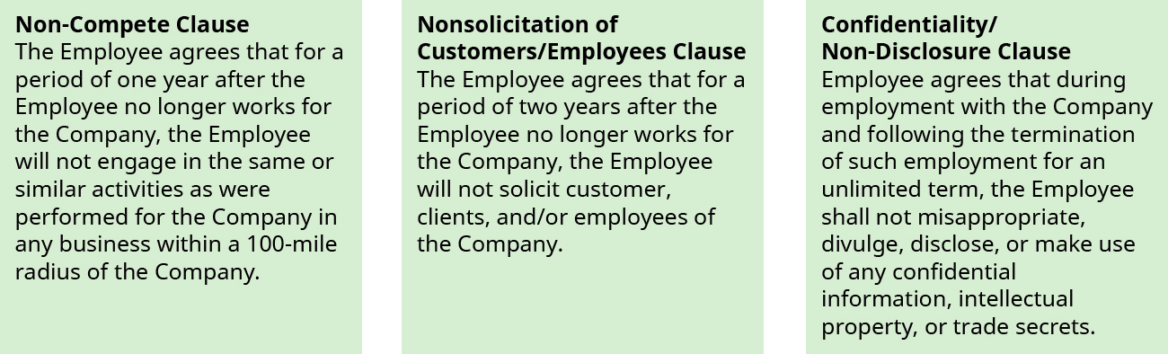 "This graphic shows three boxes. The first one is titled ""Non-Compete Clause."" It says ""The Employee agrees that for a period of one year after the Employee no longer works for the Company, the Employee will not engage in the same or similar activities as were performed for the Company in any business within a 100-mile radius of the Company."" The second one is titled ""Nonsolicitation of Customers/Employees Clause."" It says ""The Employee agrees that for a period of two years after the Employee no longer works for the Company, the Employee will not solicit customer, clients, and/or employees of the Company. The third one is titled ""Confidentiality/Non-Disclosure Clause."" It says ""Employee agrees that during employment with the Company and following the termination of such employment for an unlimited term, the Employee shall not misappropriate, divulge, disclose, or make use of any confidential information, intellectual property, or trade secrets."""