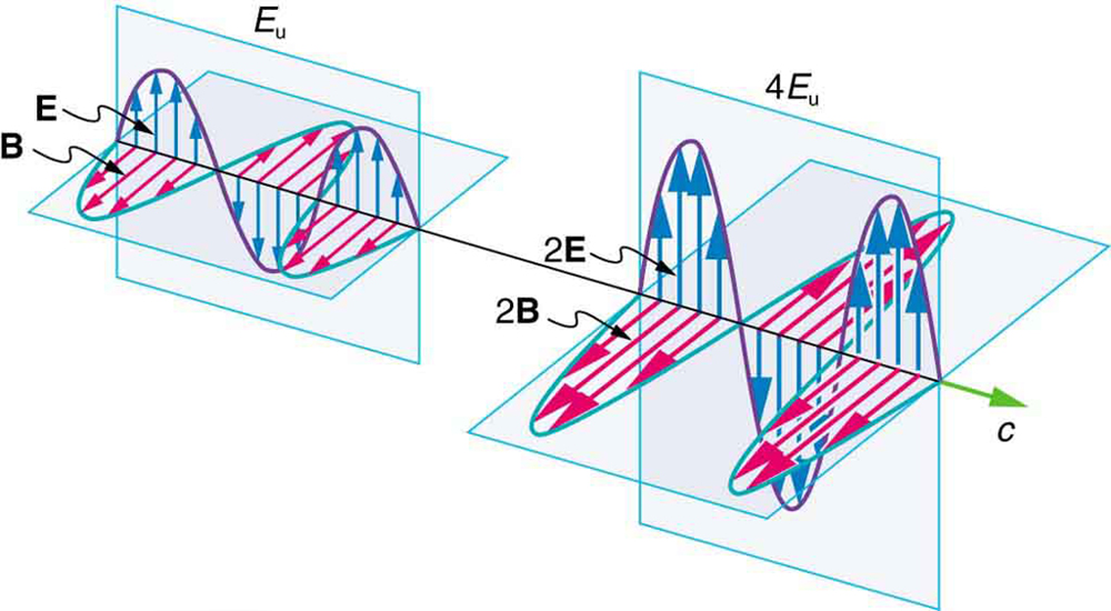 The propagation of two electromagnetic waves is shown in three dimensional planes. The first wave shows with the variation of two components E and B. E is a sine wave in one plane with small arrows showing the vibrations of particles in the plane. B is a sine wave in a plane perpendicular to the E wave. The B wave has arrows to show the vibrations of particles in the plane. The waves are shown intersecting each other at the junction of the planes because E and B are perpendicular to each other. The direction of propagation of wave is shown perpendicular to E and B waves. The energy carried is given as E sub u. The second wave shows with the variation of the components two E and two B, that is, E and B waves with double the amplitude of the first case. Two E is a sine wave in one plane with small arrows showing the vibrations of particles in the plane. Two B is a sine wave in a plane perpendicular to the two E wave. The two B wave has arrows to show the vibrations of particles in the plane. The waves are shown intersecting each other at the junction of the planes because two E and two B waves are perpendicular to each other. The direction of propagation of wave is shown perpendicular to two E and two B waves. The energy carried is given as four E sub u.