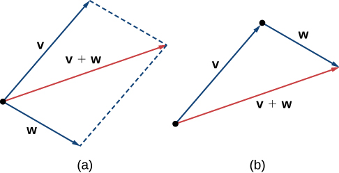"This image has two figures. The first has two vectors, labeled ""v"" and ""w."" They both have the same initial point. A third vector is drawn, labeled ""v + w."" It is the diagonal of the parallelogram formed by having sides parallel to vectors v and w. The second figure is a triangle formed by having vector v on one side and vector w adjacent to v. The terminal point of v is the initial point of w. The third side is labeled ""v + w."""