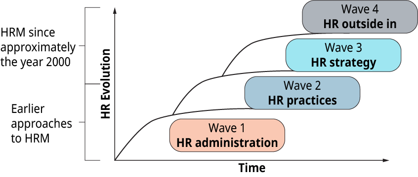 A graphical representation shows the evolution of H R work in four waves.