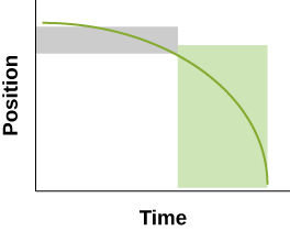 Graph C above has a gray rectangle indicating about ½ of the horizontal Time and 1/5th of the vertical Position. The gray rectangle surrounds the green line and is much shorter than it is wide and starts at the top of the graph. A much larger green rectangle surrounds the last portion of the green curve on the right half of the graph. The width is only slightly less than the width of the gray rectangle and has about five times the height of the gray rectangle reaching to the Time axis.