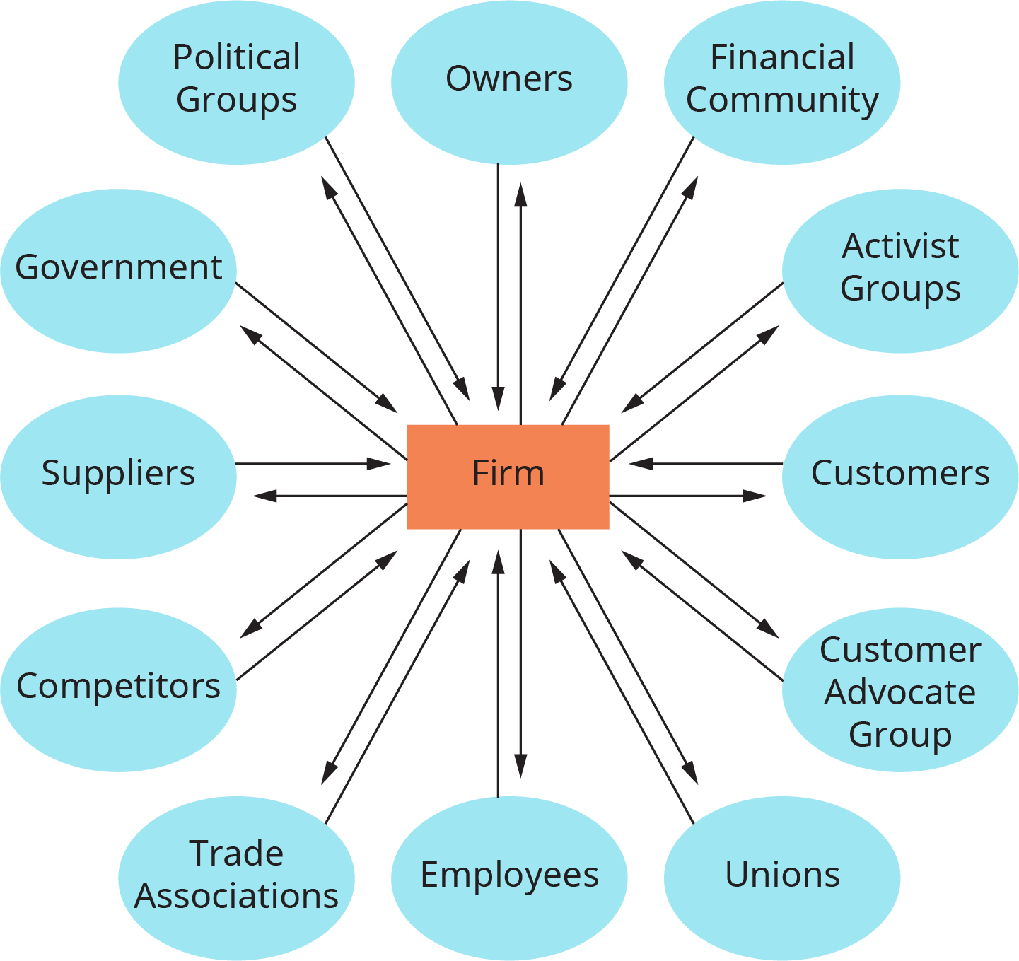 A map shows the coalition between stakeholders and the firms.