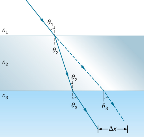 The figure illustrates refraction occurring when light travels from medium n 1 to n 3 through an intermediate medium n 2. The incident ray makes an angle theta 1 with a perpendicular drawn at the point of incidence at the interface between n 1 and n 2. The light ray entering n 2 bends towards the perpendicular line making an angle theta 2 with it on the n 2 side. The ray arrives at the interface between n 2 and n 3 at an angle of theta 2 to a perpendicular drawn at the point of incidence at this interface, and the transmitted ray bends away from the perpendicular, making an angle of theta three to the perpendicular on the n 3 side. A straight line extrapolation of the original incident ray is shown as a dotted line. This line is parallel to the refracted ray in the third medium, n 3, and is shifted a distance delta x from the refracted ray.  The extrapolated ray is at the same angle theta three to the perpendicular in medium n 3 as the refracted ray.