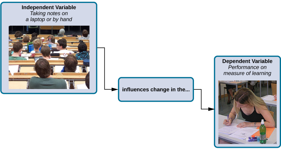 "A box labeled ""independent variable: taking notes on a laptop or by hand"" contains a photograph of a classroom of students with an open laptop on one student's desk. An arrow labeled ""influences change in the…"" leads to a second box. The second box is labeled ""dependent variable: performance on measure of learning"" and has a photograph of a student at a desk, taking a test."